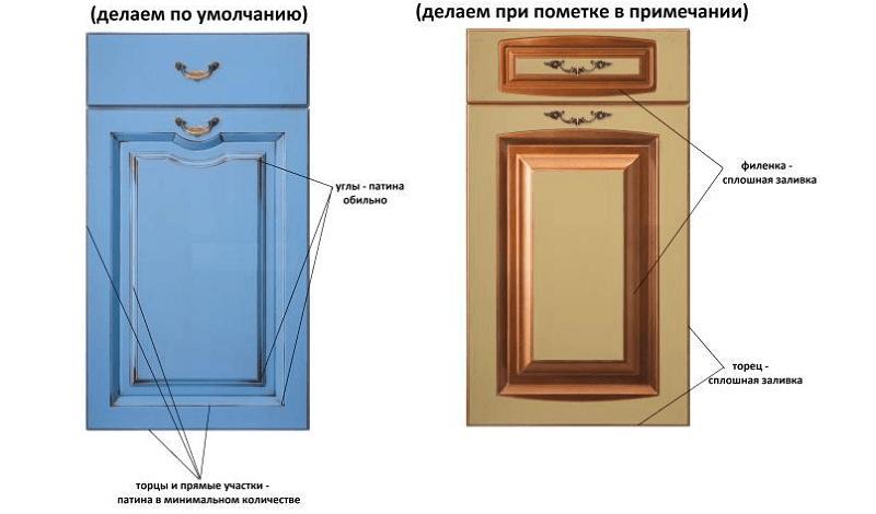 Памятка по способам патинирования фасадов